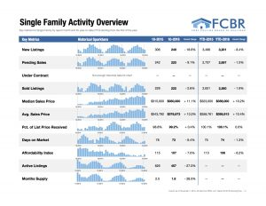 Single Family Data