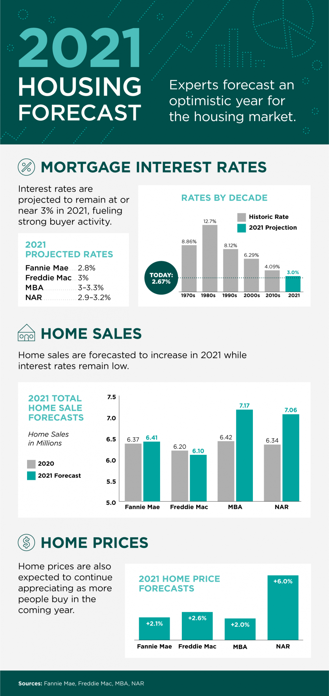2021 Housing Forecast [INFOGRAPHIC] | MyKCM